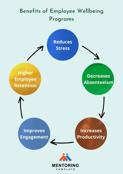 Benefits of Employee Wellbeing program