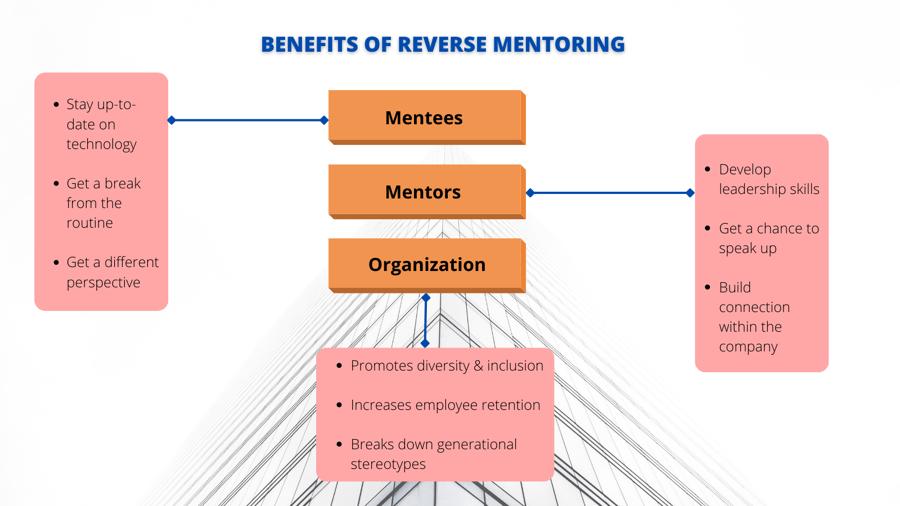 Benefits of Reverse Mentoring