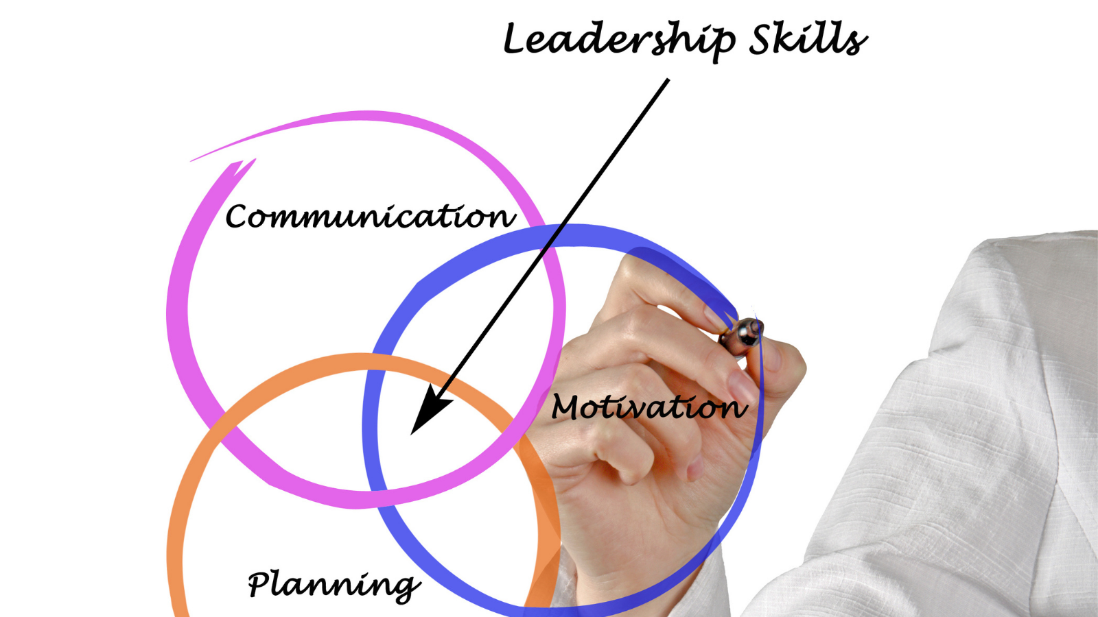 Leadership Skills: Requirements For An Effective Mentor